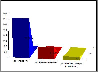 Количество назначенных трудовых пенсий