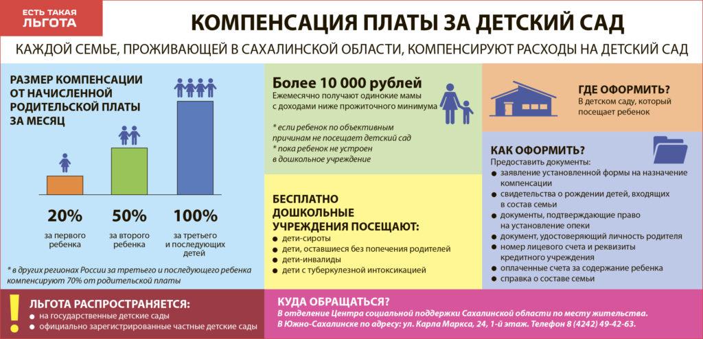 компенсация детский сад