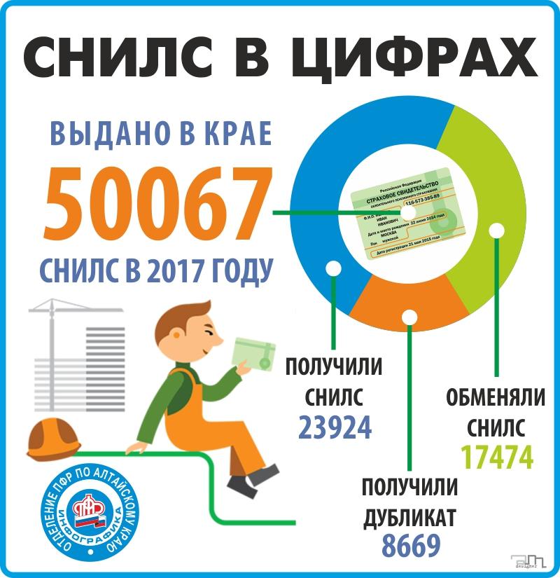 СНИЛС в Алтайском крае