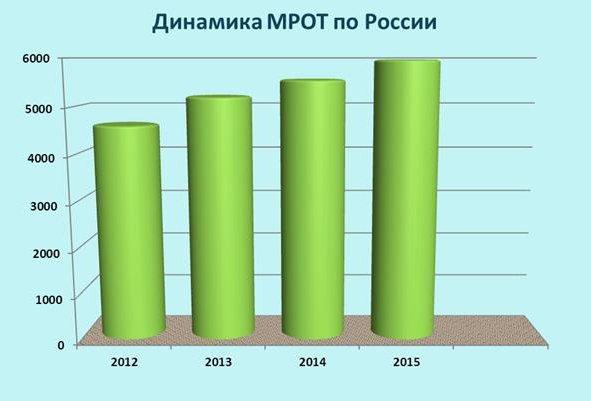динамика МРОТ по России