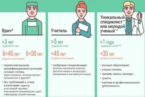 Категория граждан, имеющие право на социальную ипотеку