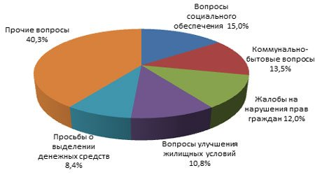 Распределение обращений по тематике