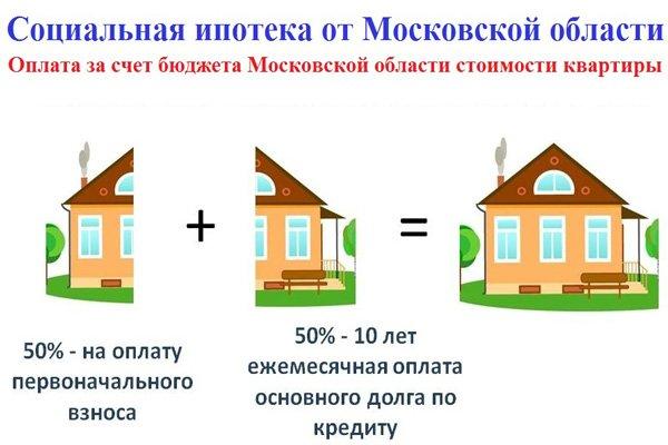 Социальная ипотека от Московской области