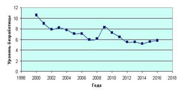Уровень безработицы по годам