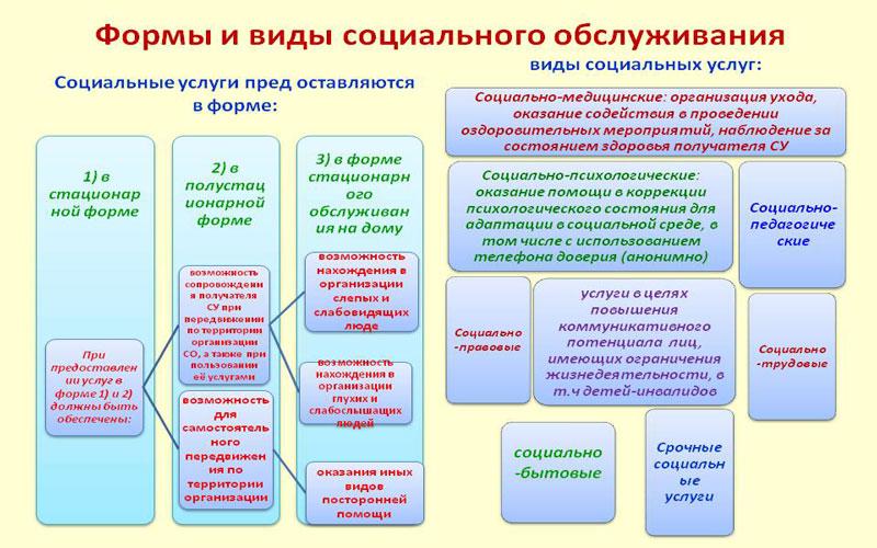 формы и виды социального обслуживания