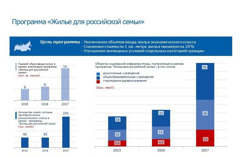 программа - жилье для российской семьи