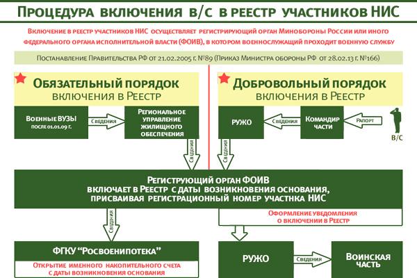 процедура включения в реестр участников НИС