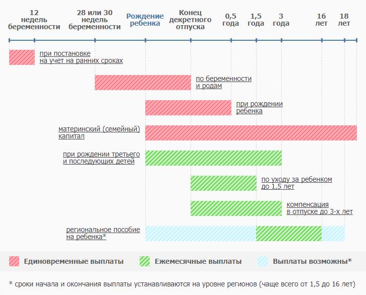 График детских пособий по срокам их оформления и выплаты