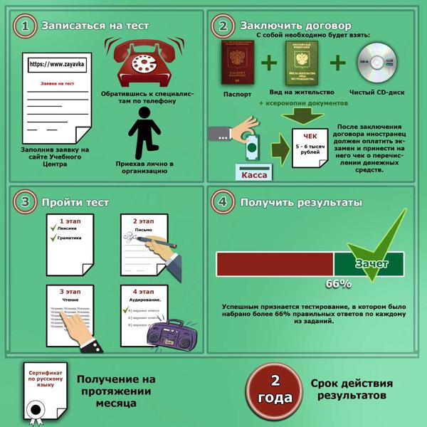 Процедура прохождения теста на знание языка для получения гражданства