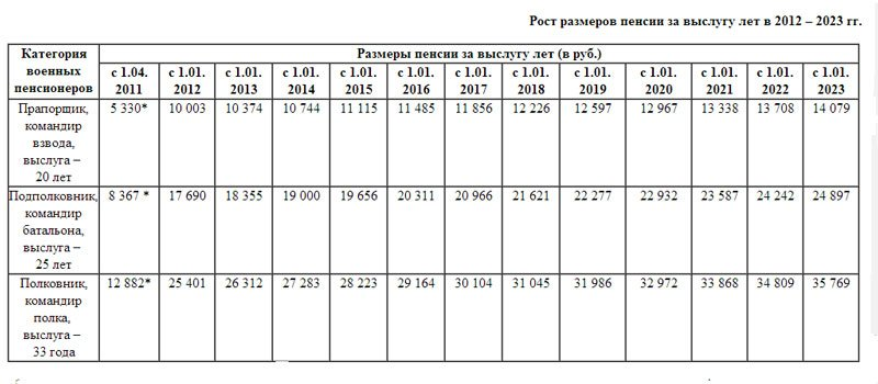рост размеров пенсии за выслугу лет в 2012-2023 гг.