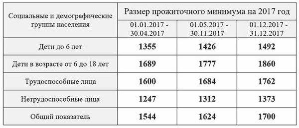 Размер прожиточного минимума в Москве в 2018 году