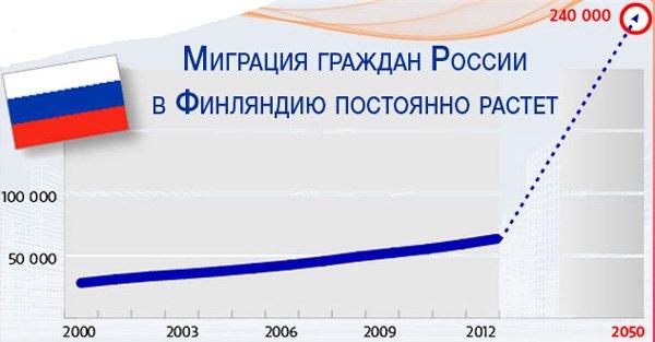Статистика миграции россиян в Финляндию